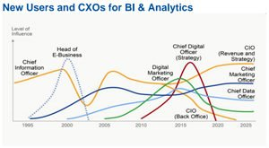 New-Users-and-CXOs-for-BI-&-Analytics