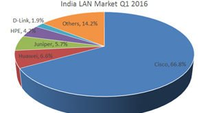 indian-lan-market