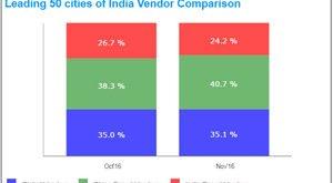 Smartphone-IDC-India