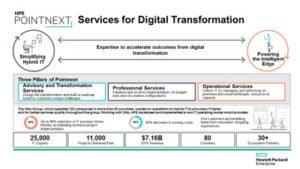 Hewlett-Packard-Enterprise-Pointnext