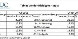 tablet-vendor-heightlights