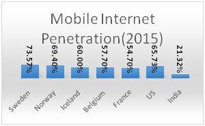 mobile-internet-2015