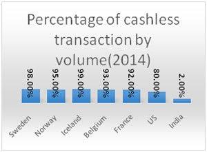 percentage-of-cashless