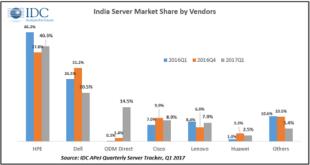 India server market