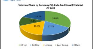 India PC Market 2017