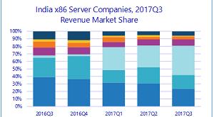 IDC Asia Pacific Quarterly Server Tracker