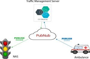 traffic-management-system