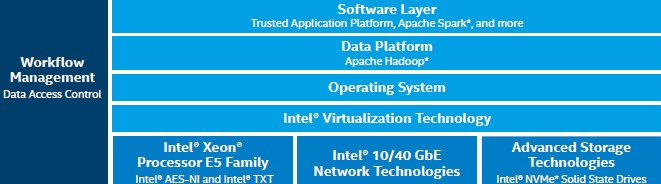 Intel Analytics