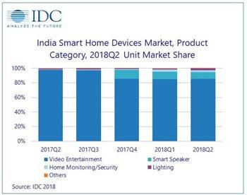 idc-smart-home-device