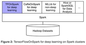 Yahoo open-sources TensorFlowOnSpark, new distributed deep
