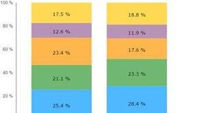Shipment-share-by-vendor-IDC