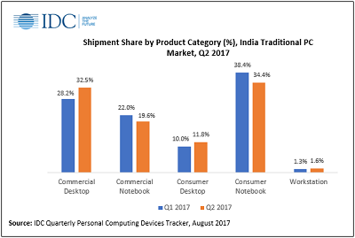 India Traditional PC Market 2017