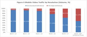 Openwave Mobility Releases Mobile Video Index report - finds HD streaming surges to 38% of mobile video traffic