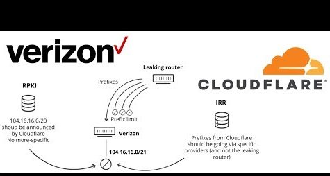 cloudflare-verizon