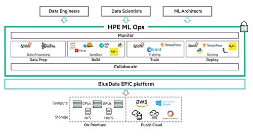 HPE-ML-Ops_